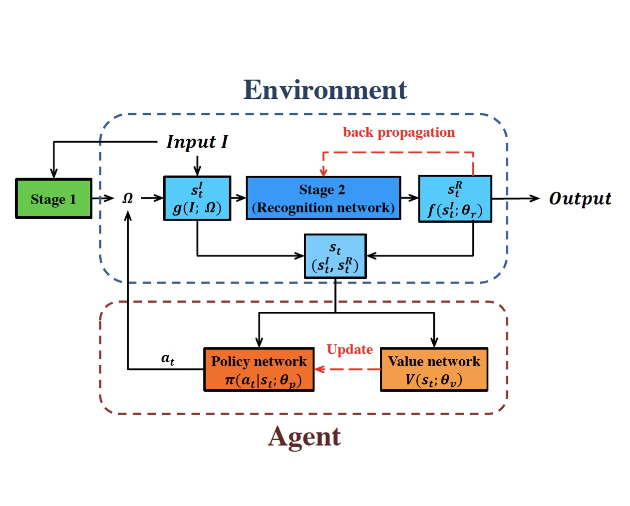 Environment Upgrade Reinforcement Learning for Non-differentiable Multi-stage Pipelines